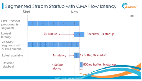 Ultra Low Latency Video Streaming: The Current State