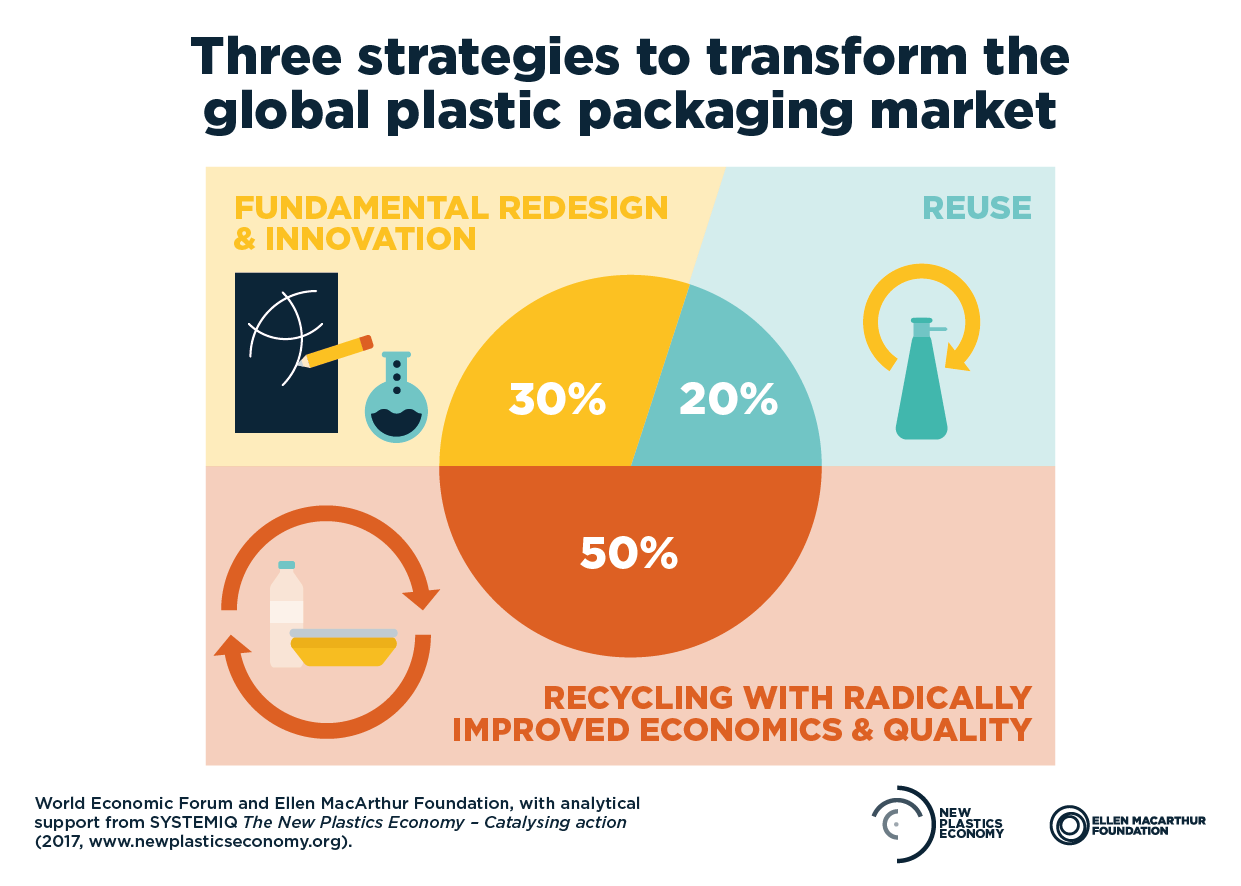 New Plastics Economy-Catalysing action_Sample_Social_Chart_Embargo.png