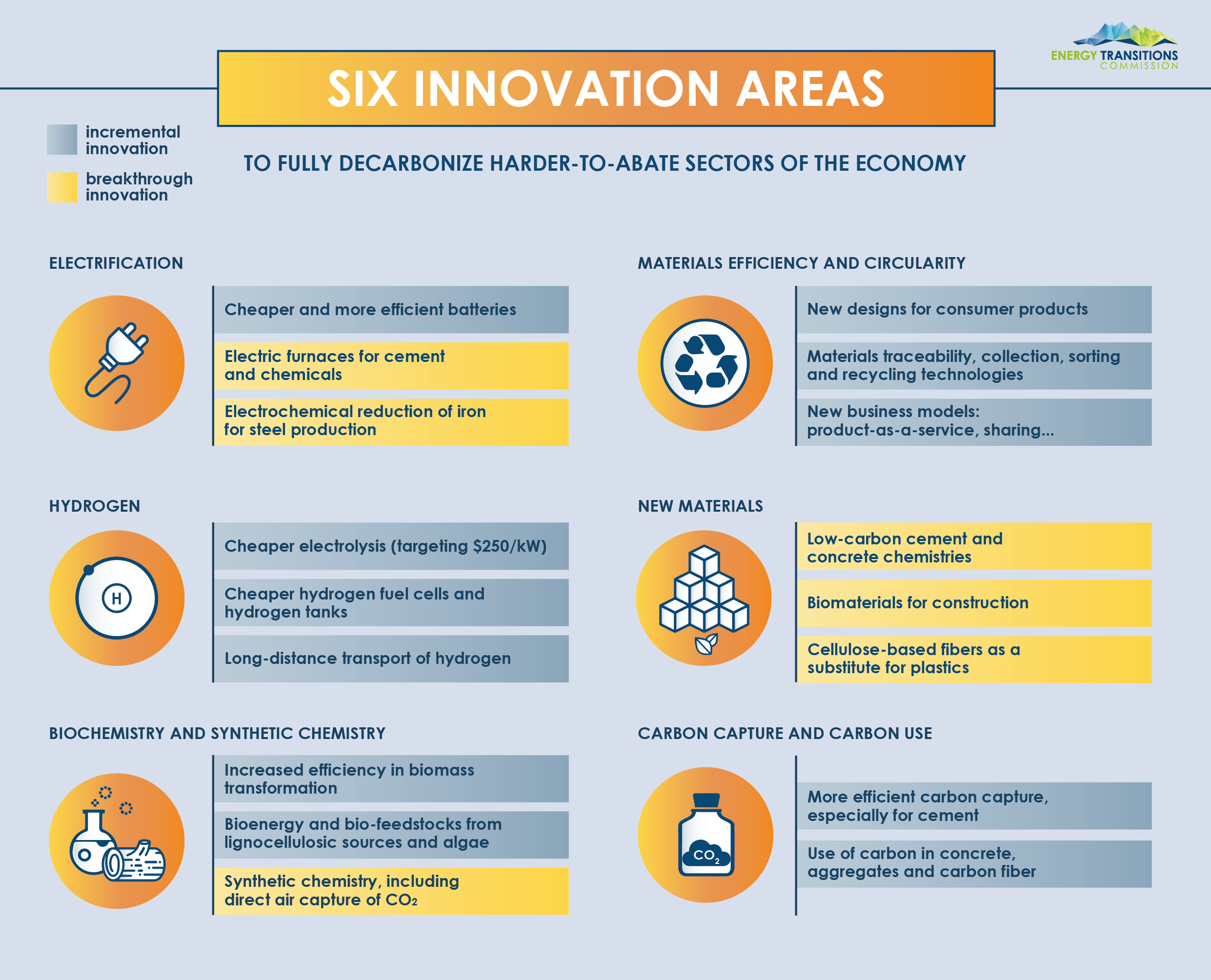 04- Six innovation areas.png