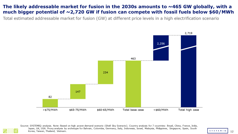 Electrification and decarbonisation: the role of fusion in