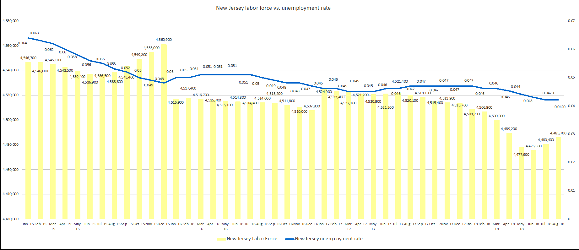 New Jersey's Labor Force vs. Unemployment Rate - 1/15 to 8/18