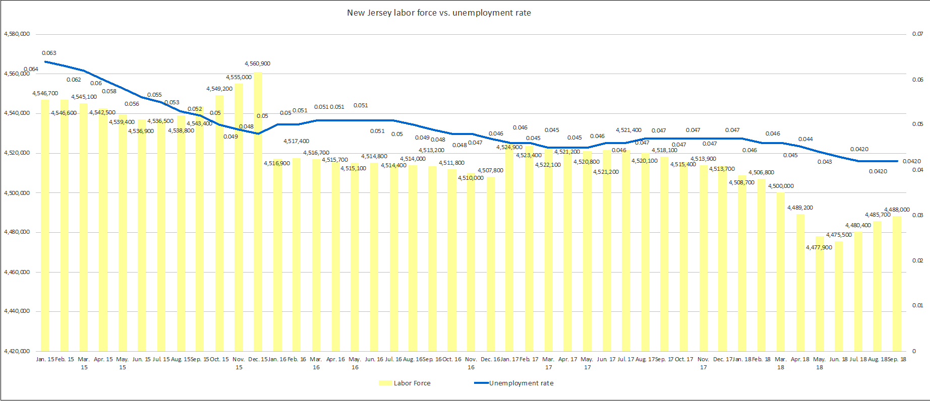 New Jersey Labor Force vs. Unemployment Rate, 1/15 - 9/18