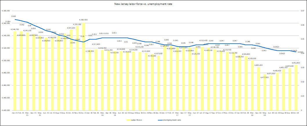 New Jersey Labor Force vs. Unemployment Rate, 1/15 - 10/18