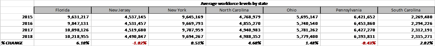 NJ Workforce Size as Compared to Competitor States, 2015-2018