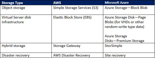public cloud storage comparison.png