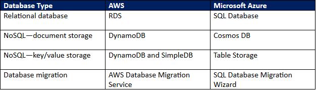 public cloud database comparison.png