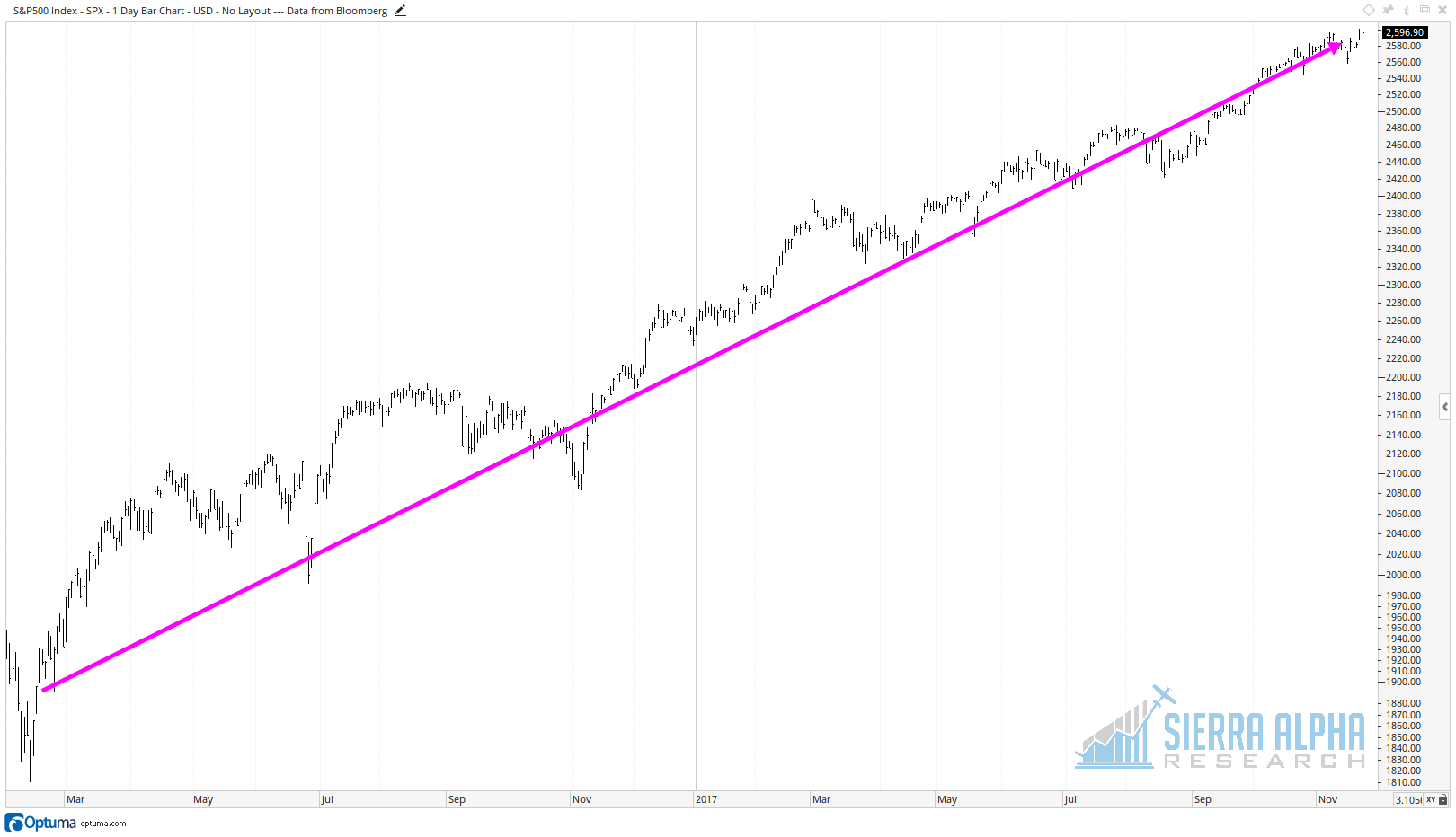 spx uptrend.png