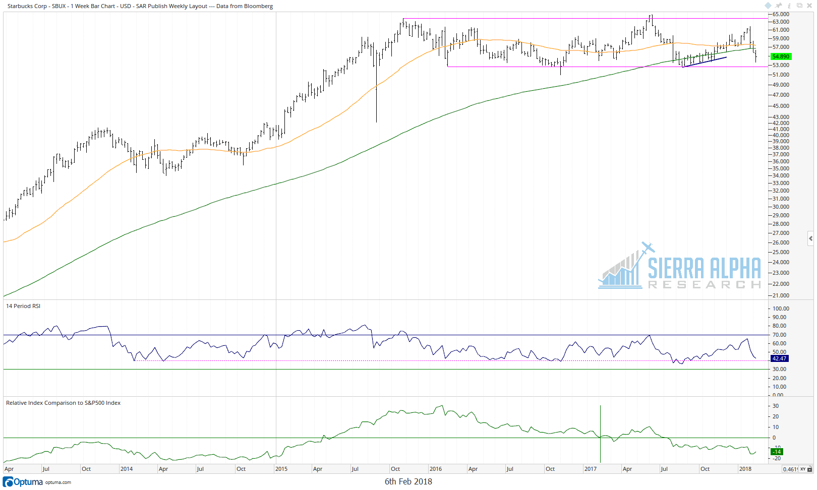 SBUX.  Note the weekly RSI approaching the key 40 level...