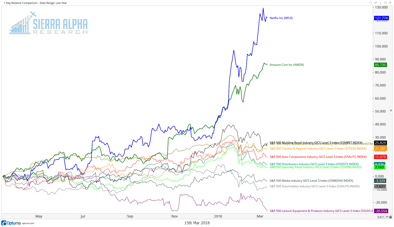 AMZN NFLX and consumer groups.png