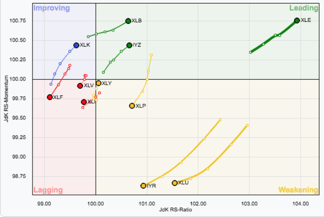 Which S&P sector is leading the market in recent weeks?  Seems pretty clear.  Source: stockcharts.com