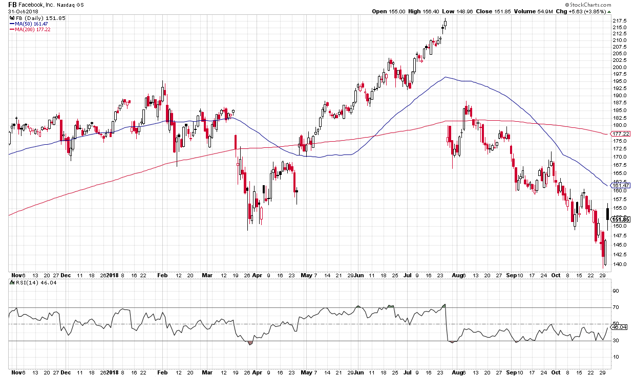 Note how the RSI overbought and oversold conditions tend to coincide with short-term price tops and bottoms.