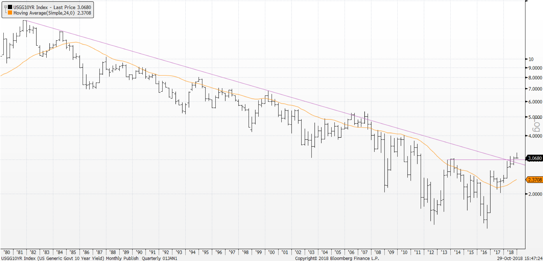 The Ten Year Yield has transitioned from a downtrend to a sideways trend to an uptrend.