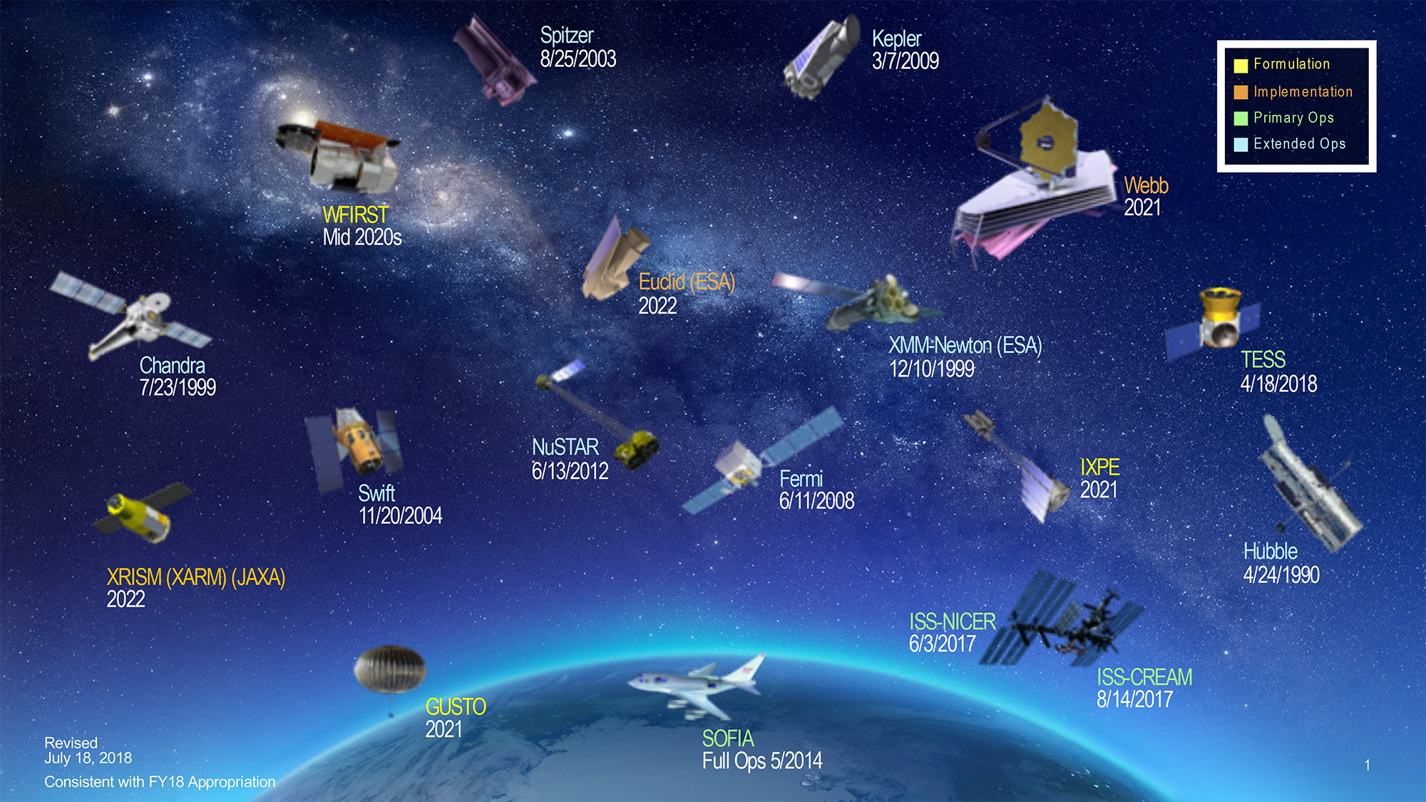 Chart of  NASA Astrophysics  missions   (revised July 2018)   Formulation:  GUSTO (2021), IXPE (2021), WFIRST (Mid 2020s)  Implementation: Euclid – ESA (2022), Webb (2021), XRISIM (XARM) (JAXA) (2022)  Primary Ops: ISS-CREAM (8/14/2017), ISS-NICER (6/3/2017), SOFIA (Full Ops, 5/2014),  TESS (4/18/2018)  Extended Ops: Chandra (7/23/1999), Fermi (6/11/2008), Hubble (4/24/1990), Kepler (3/7/2009), NuSTAR (6/13/2012),  Spitzer (8/25/2003), Swift (11/20/2004,  XMM-Newton – ESA (12/10/1999)