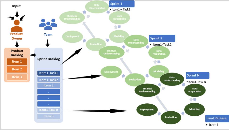 Figure 2: CRISP-DM the scrum agile way