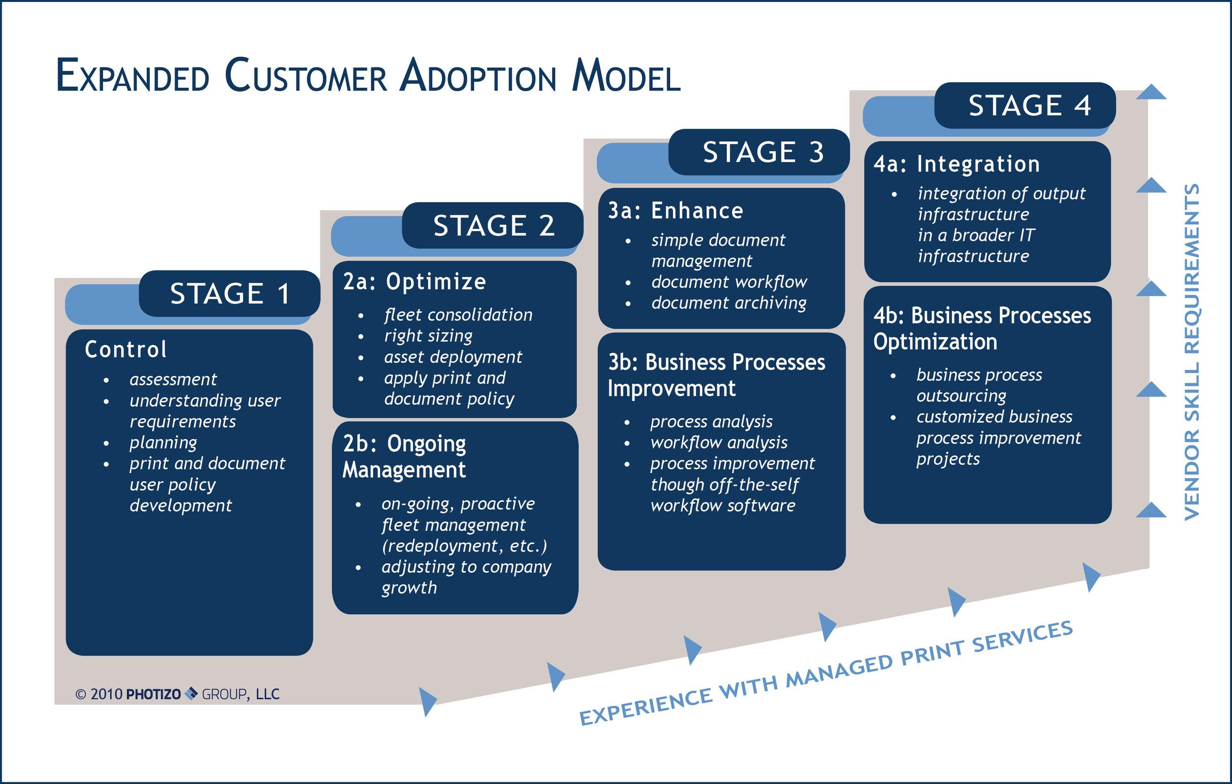 ExpandedCustomerAdoptionModel (4 Stages).jpg