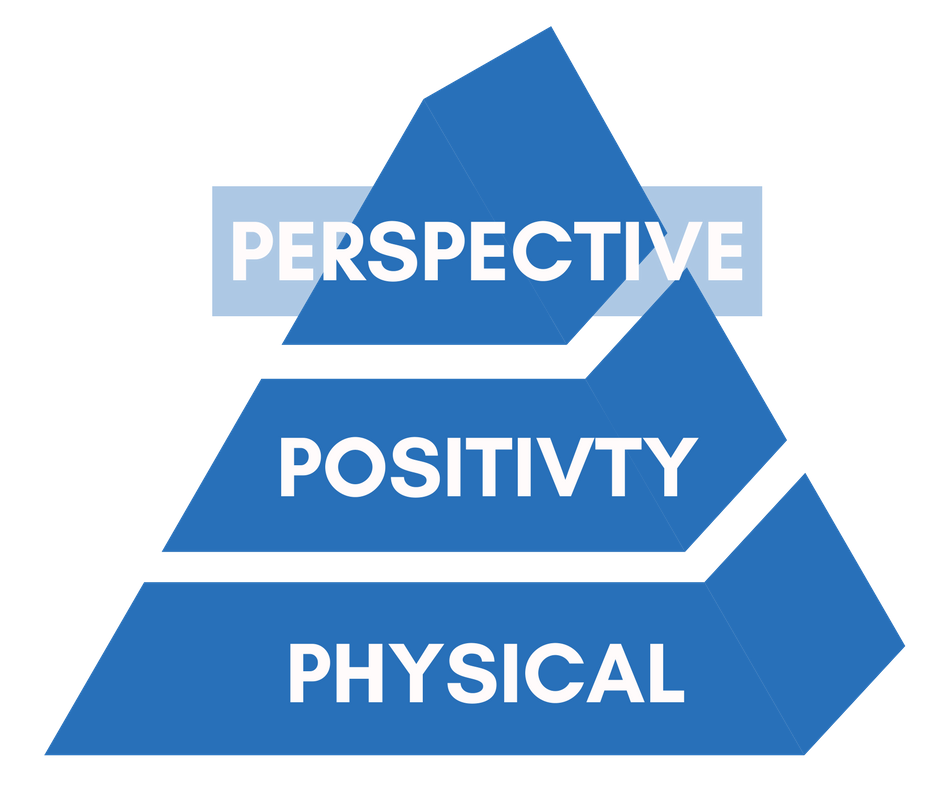 The Mindset Rx'd Priming Priming Pyramid