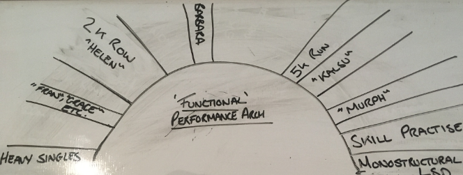 The Functional Performance Arch