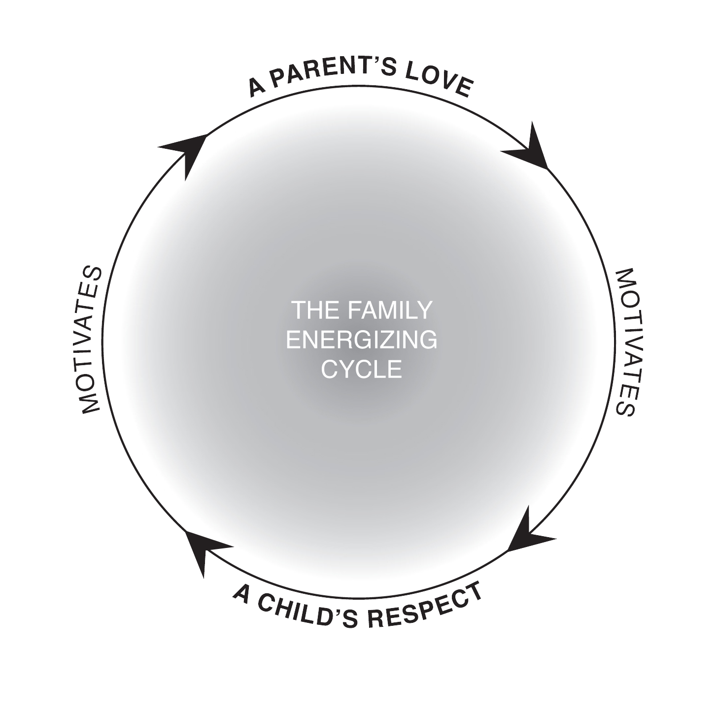 Family Energixing Cycle