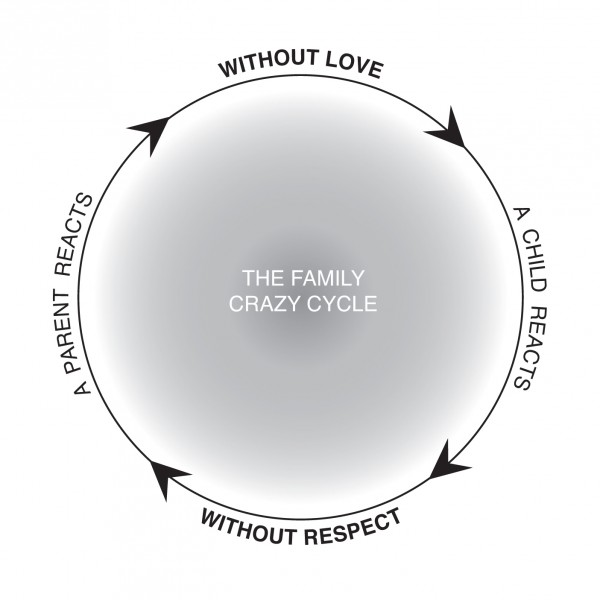 Family Crazy Cycle