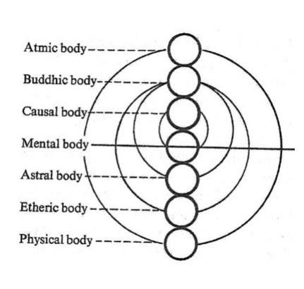 sutbtle bodies.jpg