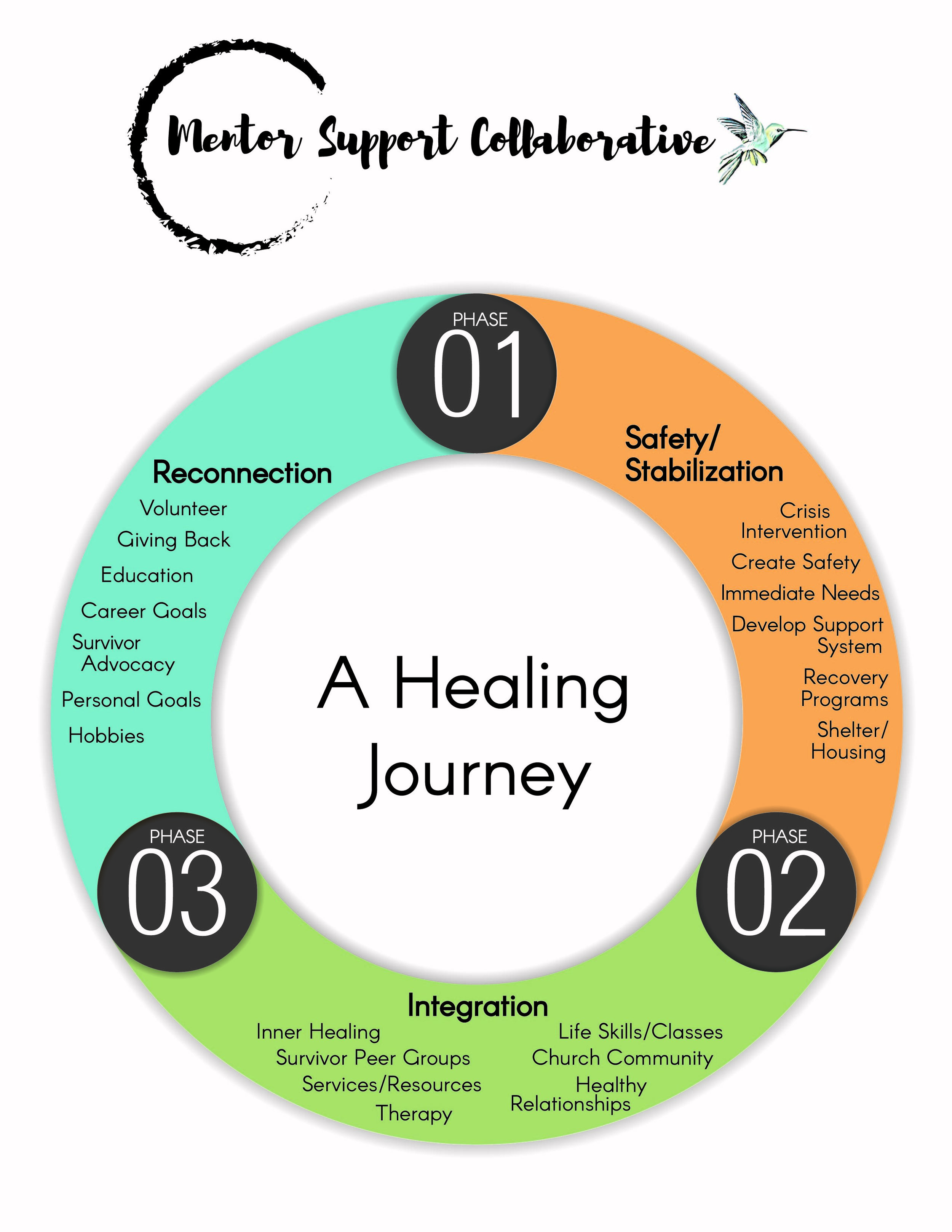From Survivor to Thriver! - Based on clinical research, there are three phases of a healthy healing model. The categories listed in each phase have multiple options within that category. Every survivor is in a different place (physically, emotionally, and spiritually) so an action plan allows for an individual healing pathway with many options of programs, classes, counseling, therapy, and other aftercare resources offered by community partners and churches, both faith and non-faith based.We connect potential mentees to healthy informed trained mentors, who have experience walking alongside complex trauma survivors through their healing journey. Mentors help mentees find a good-fitting trauma counselor and other resources provided by community partners.