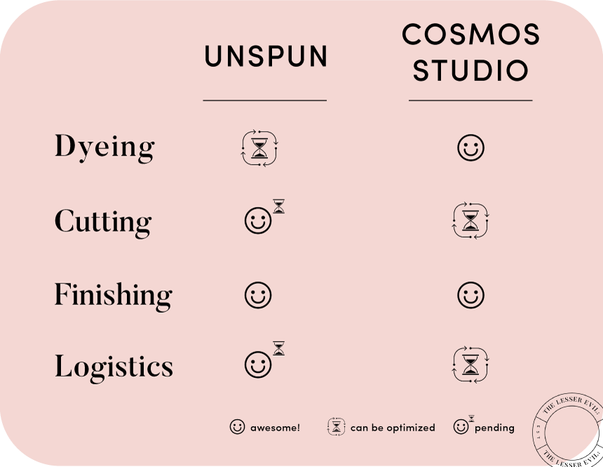 Unspun_CosmosStudio_Comparison.png