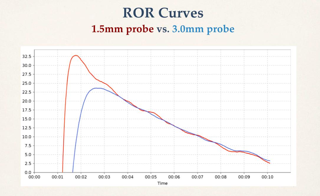ror-curve-1-5mm-vs-3-0mm