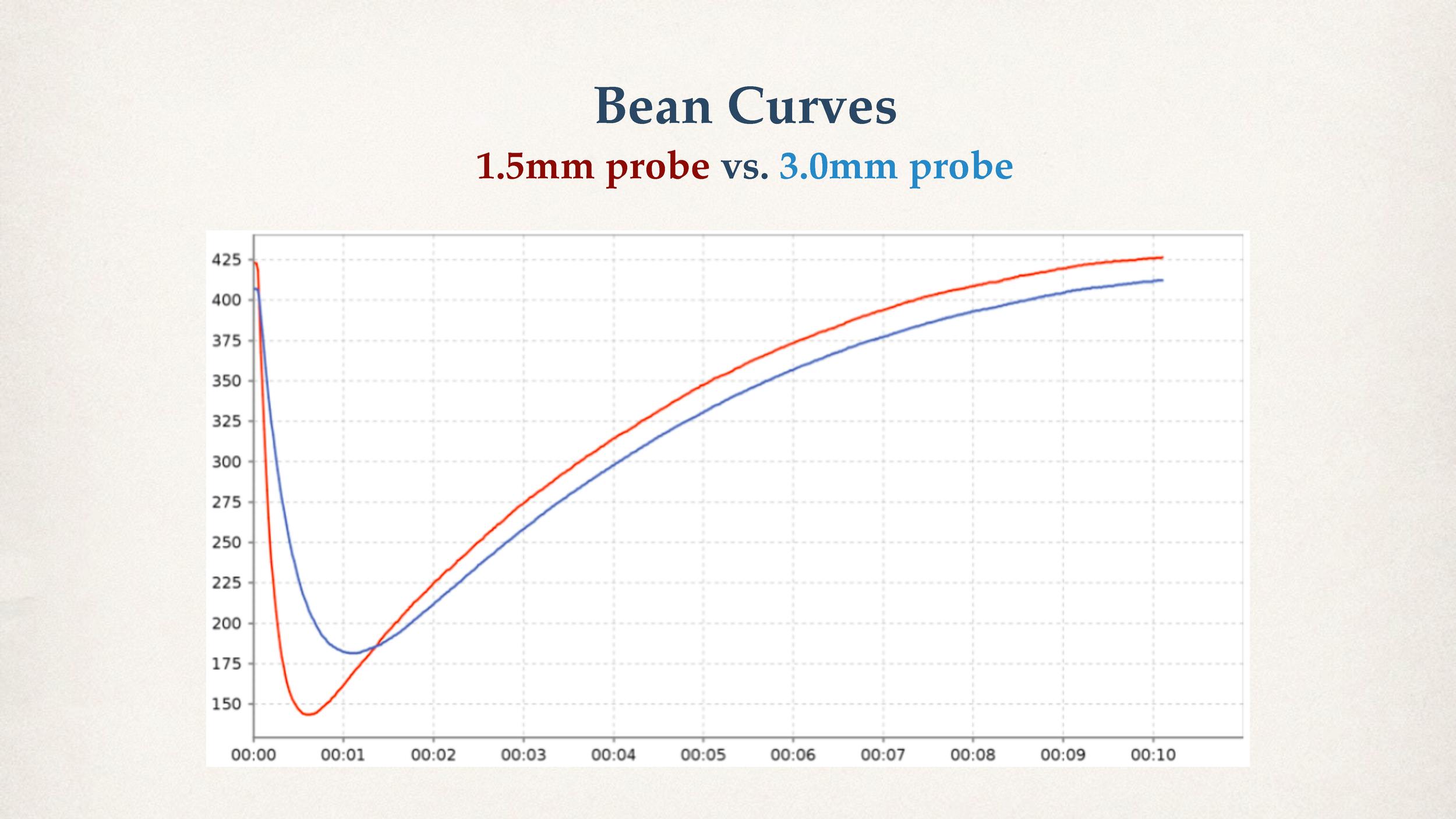 bean-curve-1-5mm-vs-3-0mm