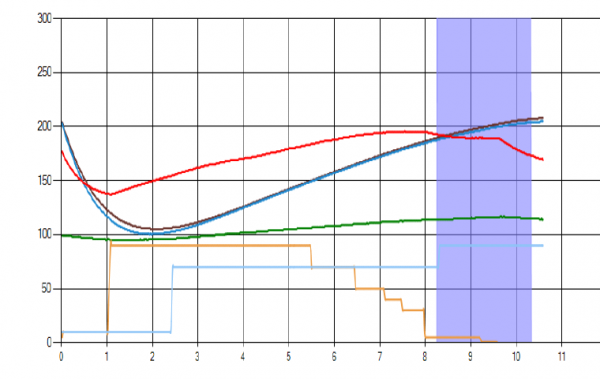 roasting screen with cyclone temperature curve