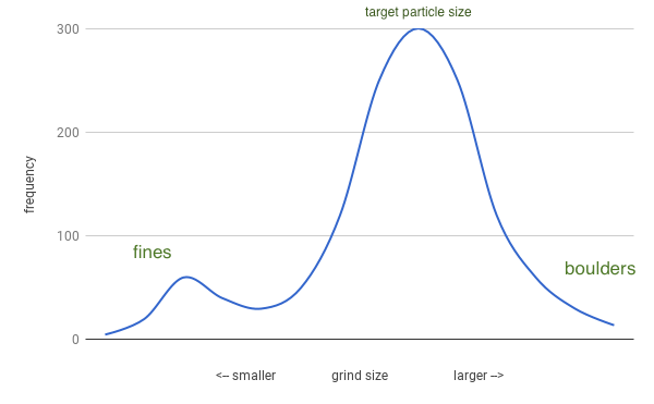 Typical particle-size distribution curve. Please ignore numbers, curve is for conceptual purposes only. Frequency here refers to weight or volume of particles.