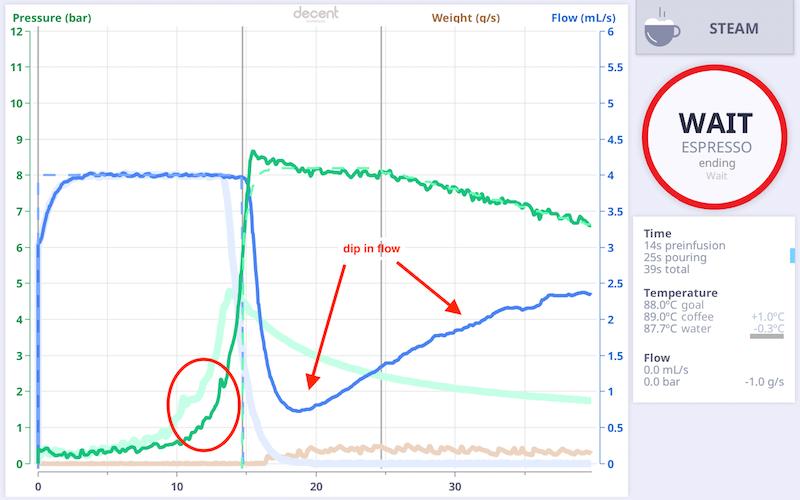 Pressure Profiling On The Decent Espresso Machine Scott Rao