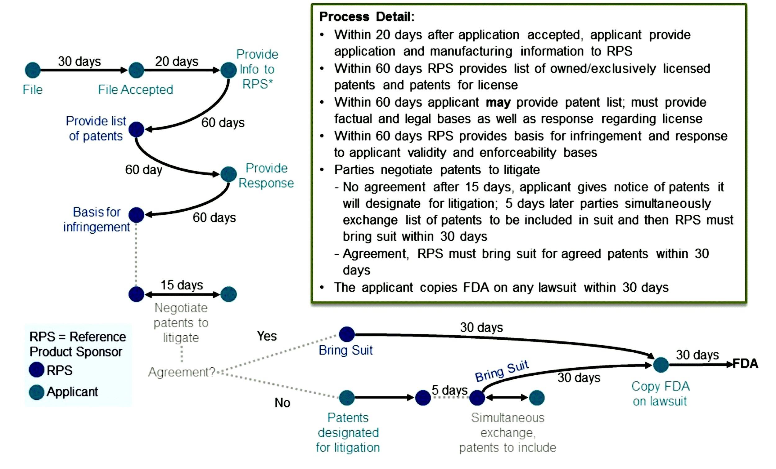 The Patent Dance
