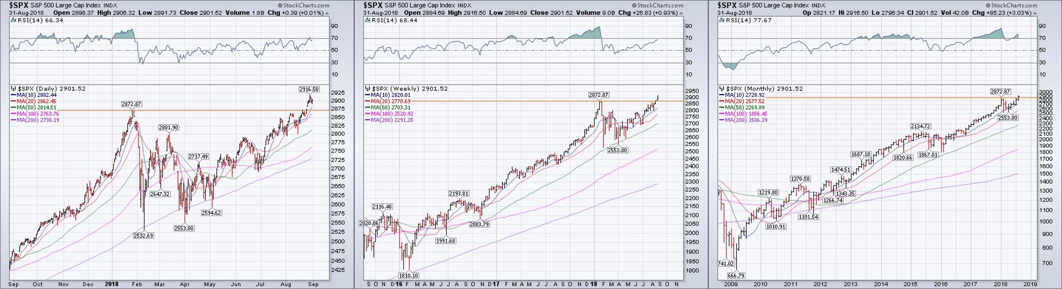Daily, weekly, and monthly charts of the S&P 500 all exemplify the characteristics of a primary uptrend.