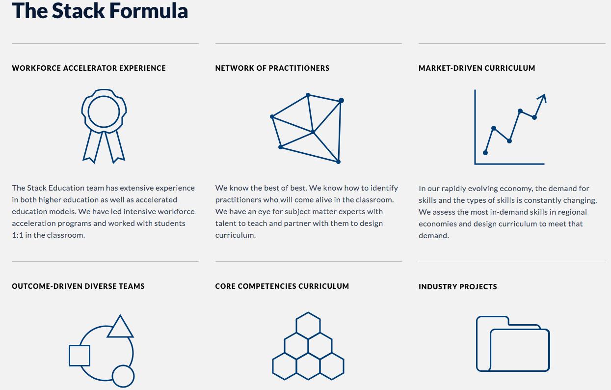 Stack Education - Branding, Logo, Print design, pitch deck design, Website design