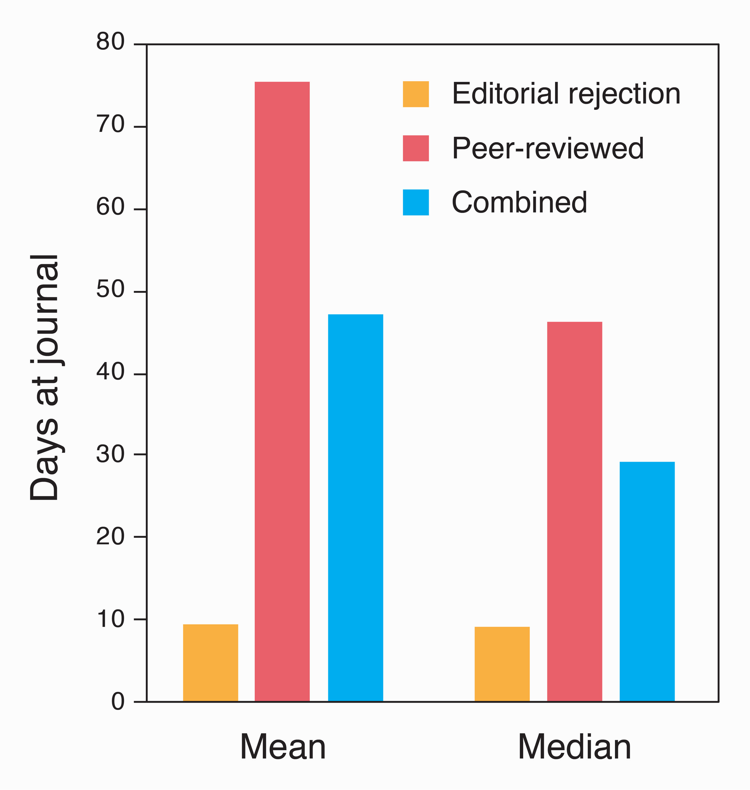 Average number of days at journals, either editorially rejected or sent out for peer-review.