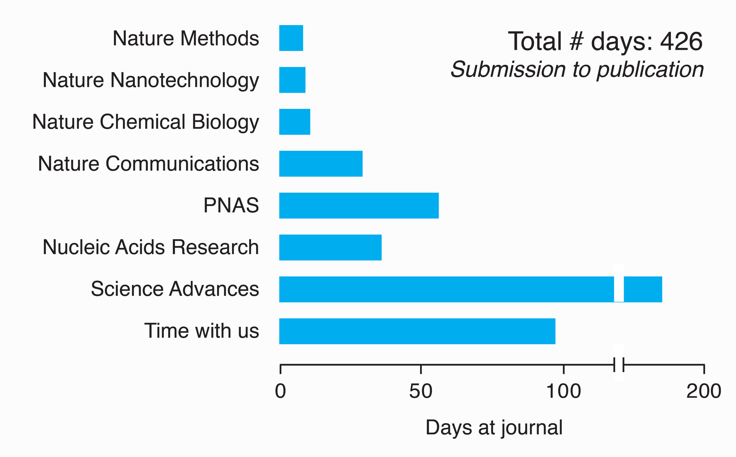 Time our article spent at different journals, in order of submission from top to bottom.