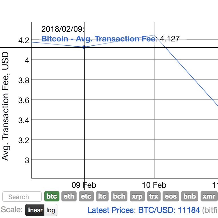 Current BTC fees