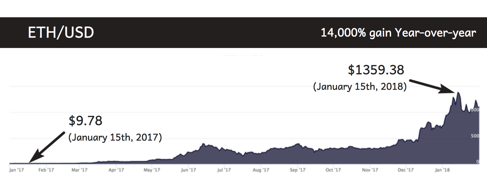 is ethereum dead .png