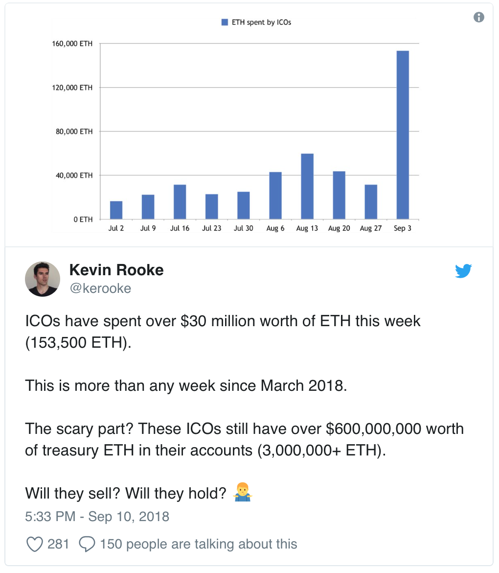 twitter ICOs Ethereum sell off .png