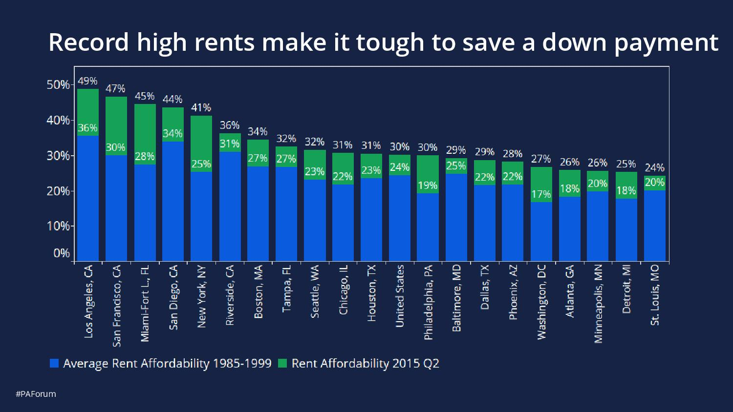 record high rents 2016