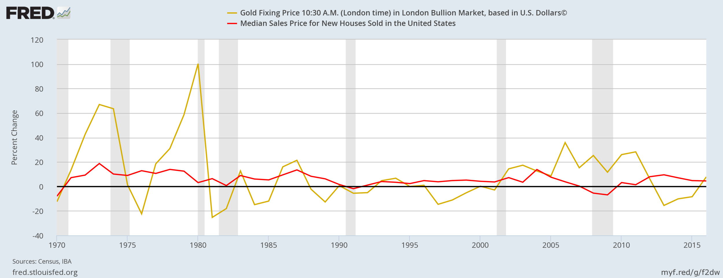 Gold Vs Real Estate percentage of increase.png