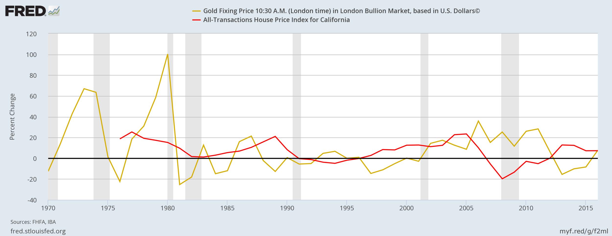 California Real Estate Vs Gold.png