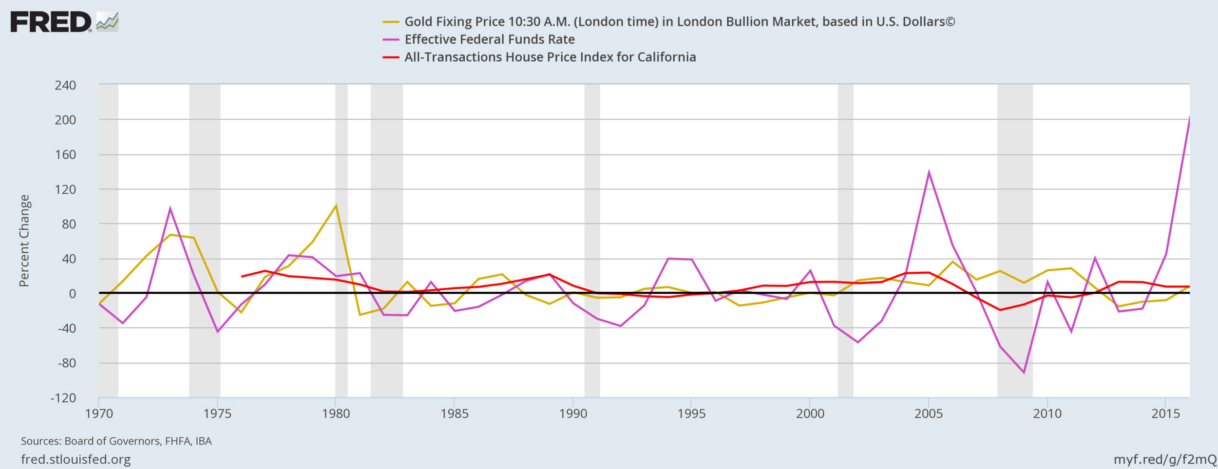 Fed Rate Vs Real Estate Vs Gold.png