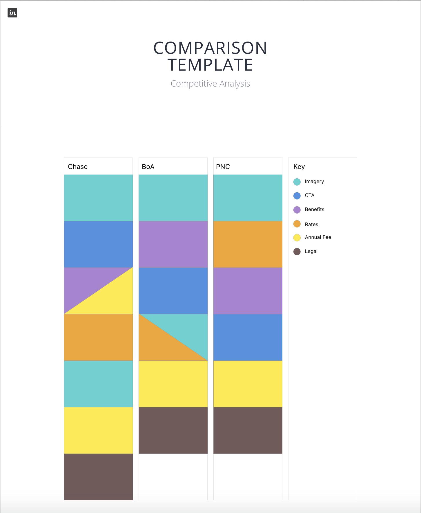 InVision board for comparing different competitors' comparison templates.
