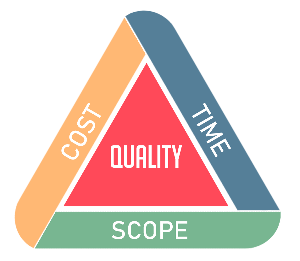 Project Management Triangle.png
