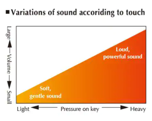Smooth tonal transformations perfectly matched to key pressure.png