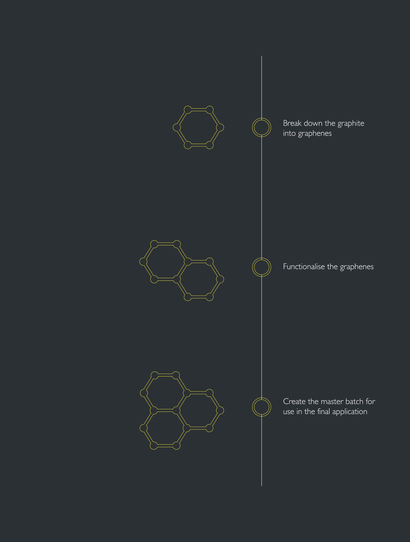 THE GRAPHENE PROCESS - THE BASIC 3 STEPS TO FUNCTIONALISE GRAPHENE