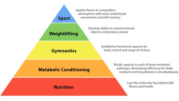 La piramide di CrossFit - Alla base di tutto c'è l'alimentazione,non lo dimenticare mai