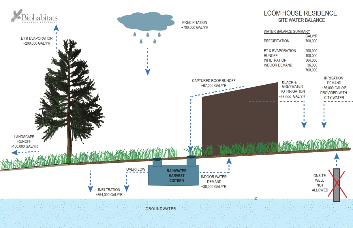 Biohabitats' plan harmonized our water needs with the aquifer and the land's water cycle.