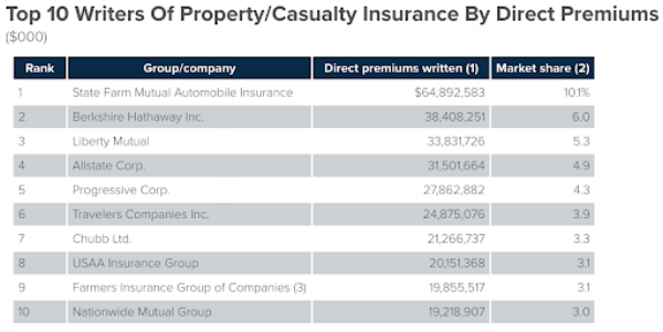 Top 10 Insurance Companies.png